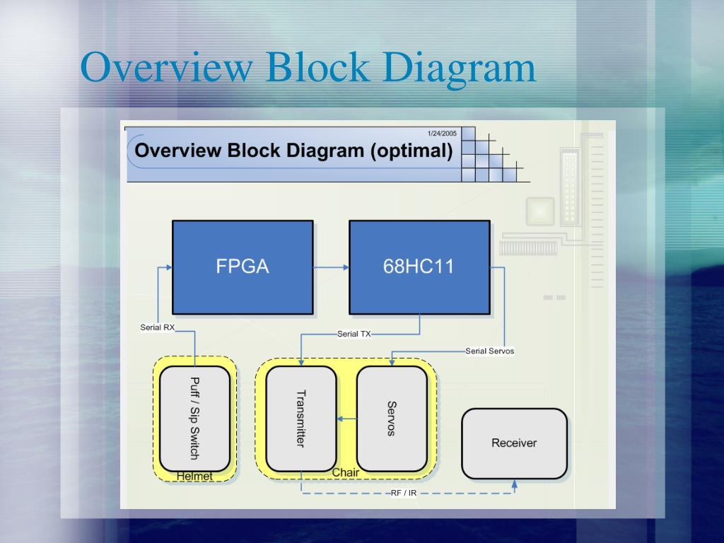 Overview Block Diagram