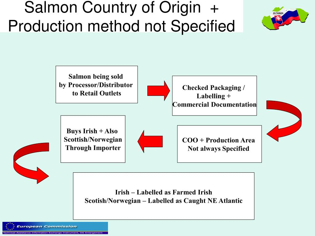 Salmon Country of Origin  + Production method not Specified
