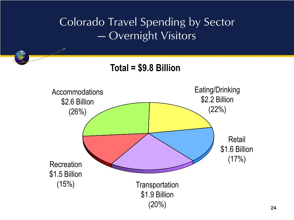 Colorado Travel Spending by Sector