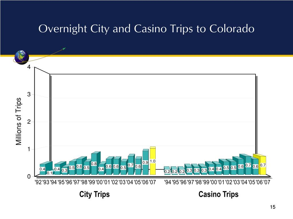 Overnight City and Casino Trips to Colorado