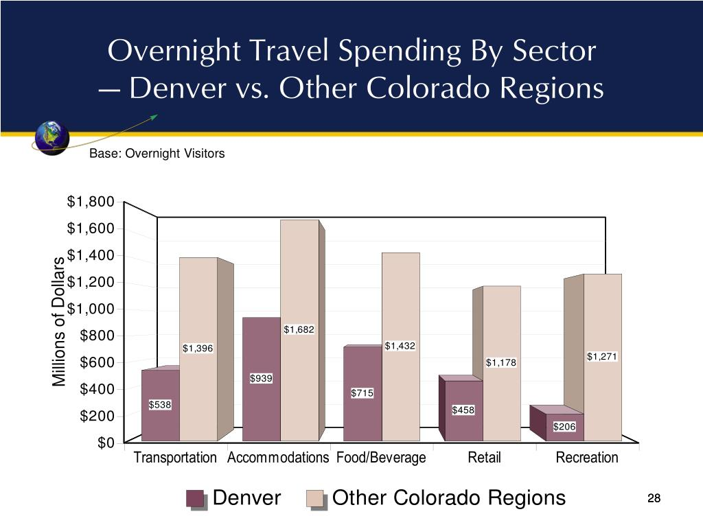 Overnight Travel Spending By Sector