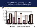 overnight travel spending by sector denver vs other colorado regions