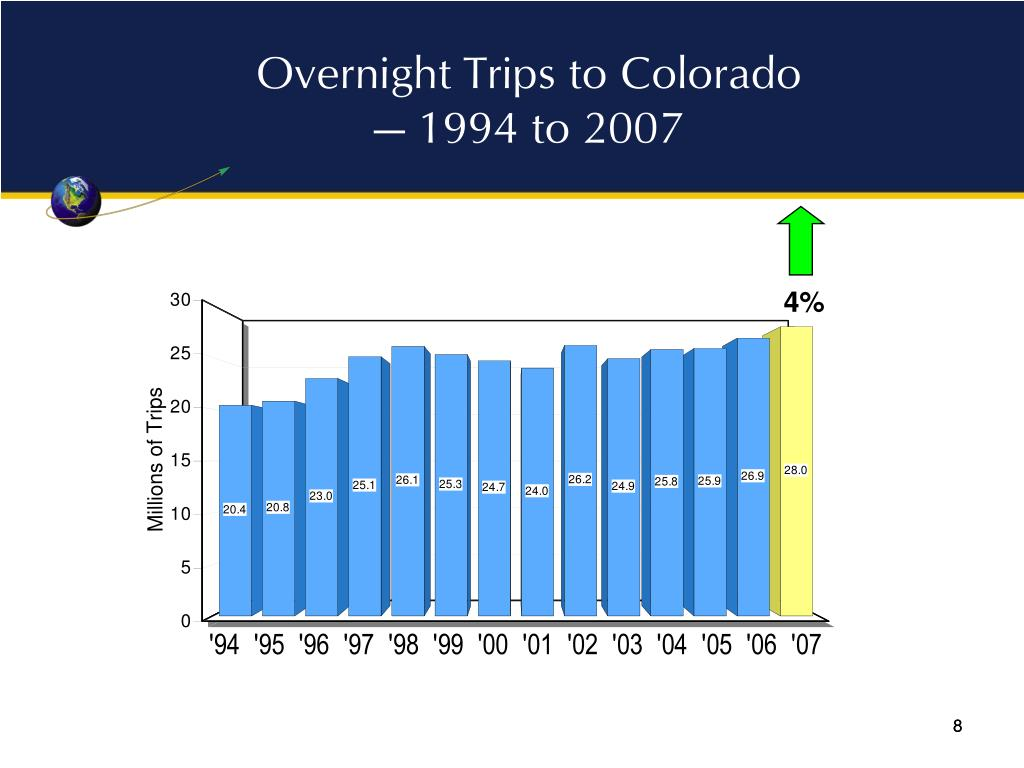 Overnight Trips to Colorado