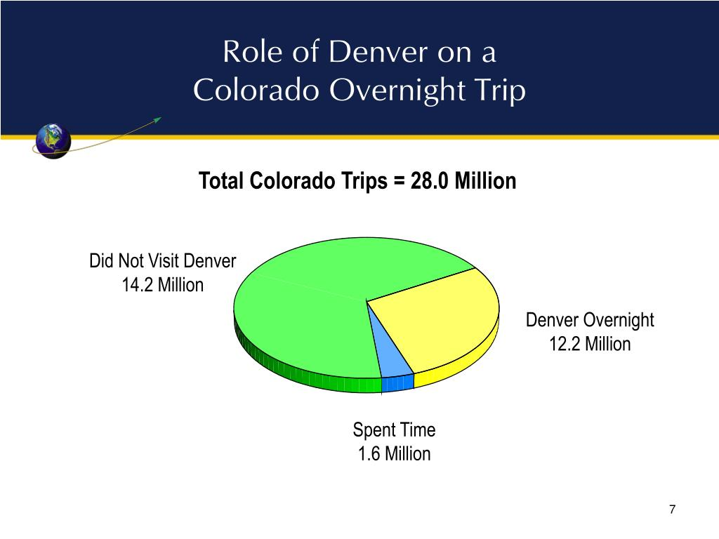 Role of Denver on a