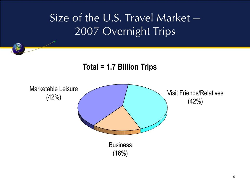 Size of the U.S. Travel Market —