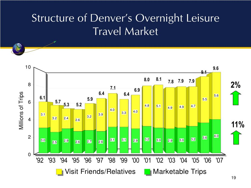 Structure of Denver's Overnight Leisure Travel Market