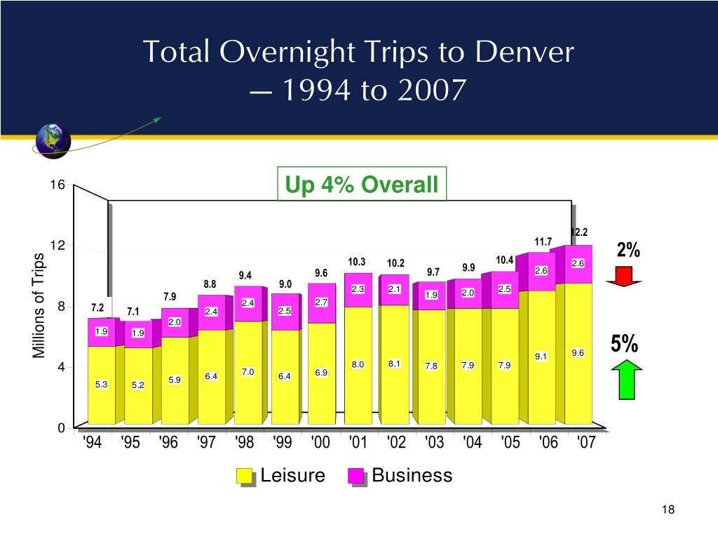 Total Overnight Trips to Denver