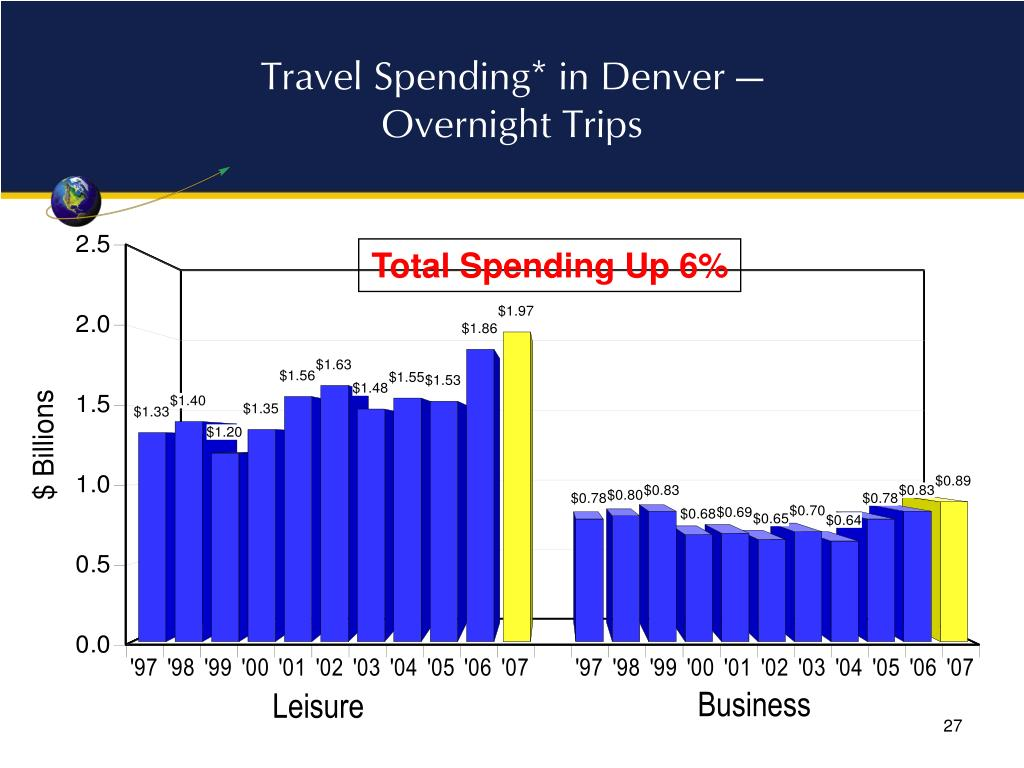 Travel Spending* in Denver —
