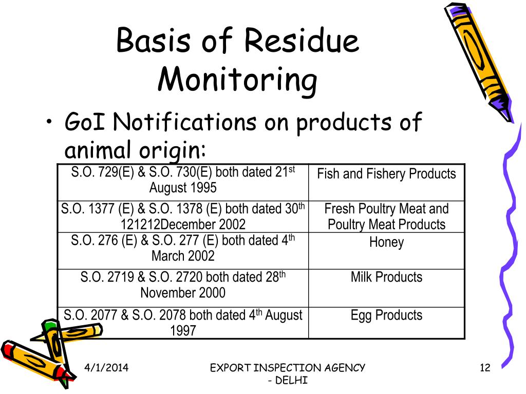 Basis of Residue Monitoring