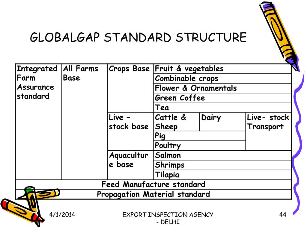 GLOBALGAP STANDARD STRUCTURE