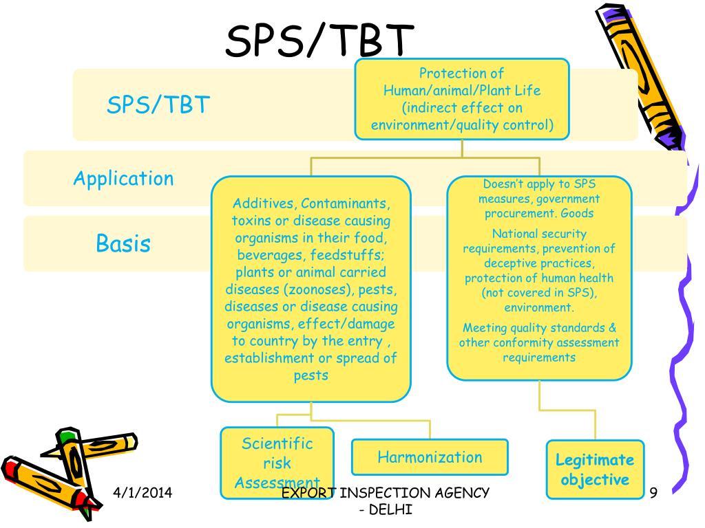 SPS/TBT