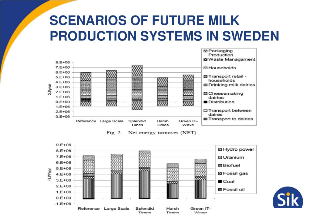 SCENARIOS OF FUTURE MILK