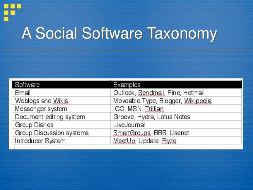 A Social Software Taxonomy