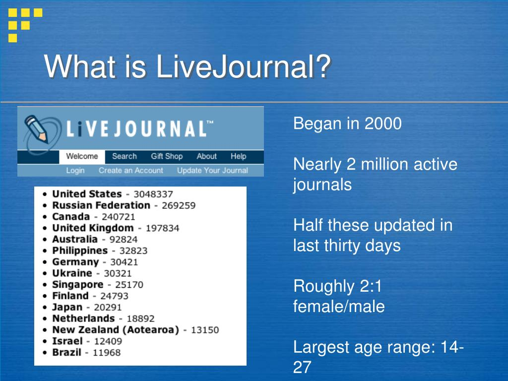 What is LiveJournal?