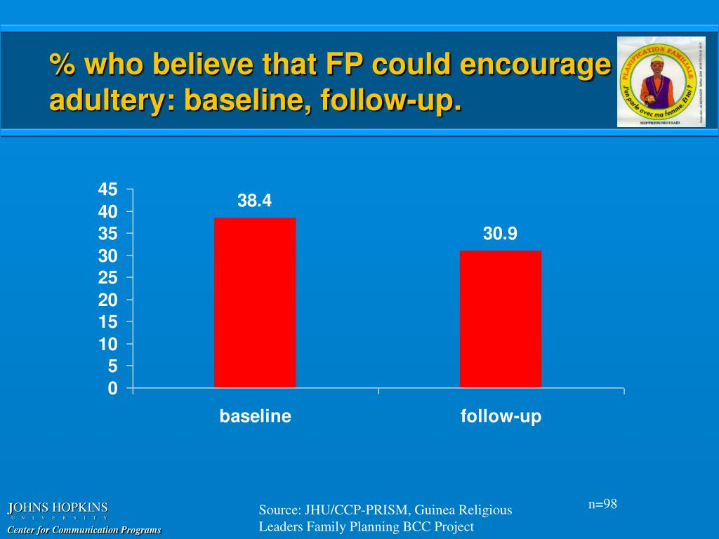 % who believe that FP could encourage adultery: baseline, follow-up.