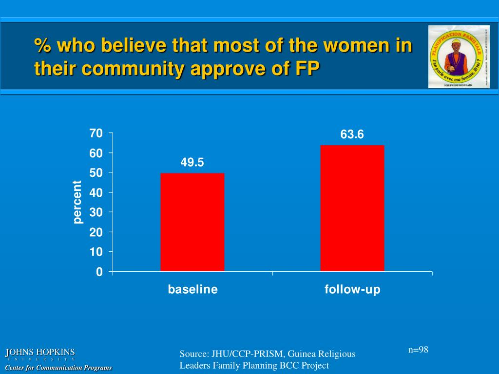 % who believe that most of the women in their community approve of FP