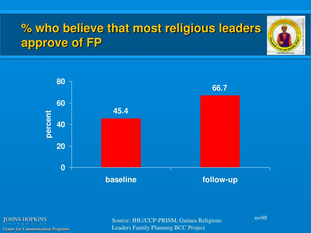 % who believe that most religious leaders approve of FP