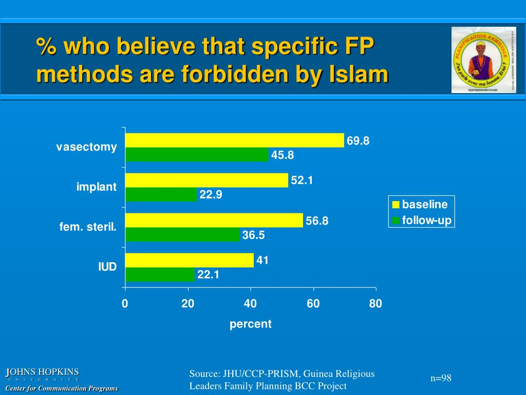 % who believe that specific FP