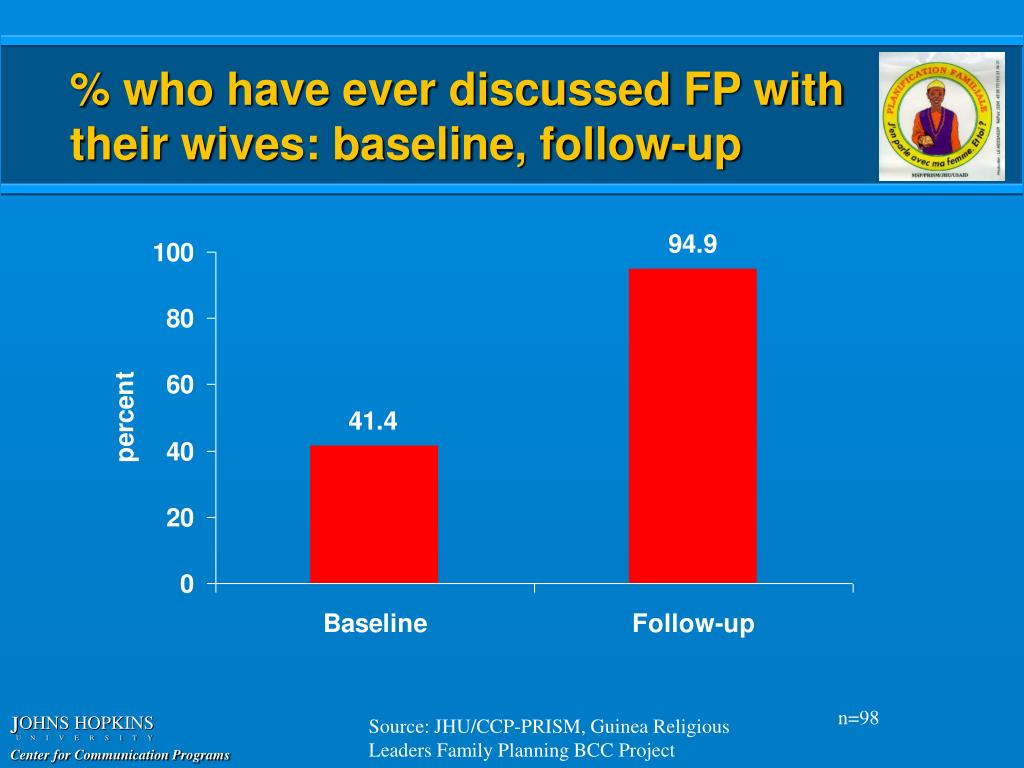 % who have ever discussed FP with their wives: baseline, follow-up