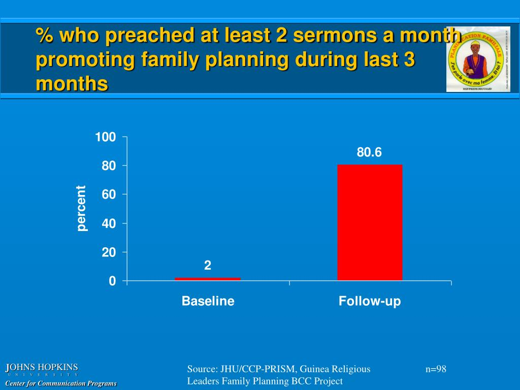% who preached at least 2 sermons a month promoting family planning during last 3 months