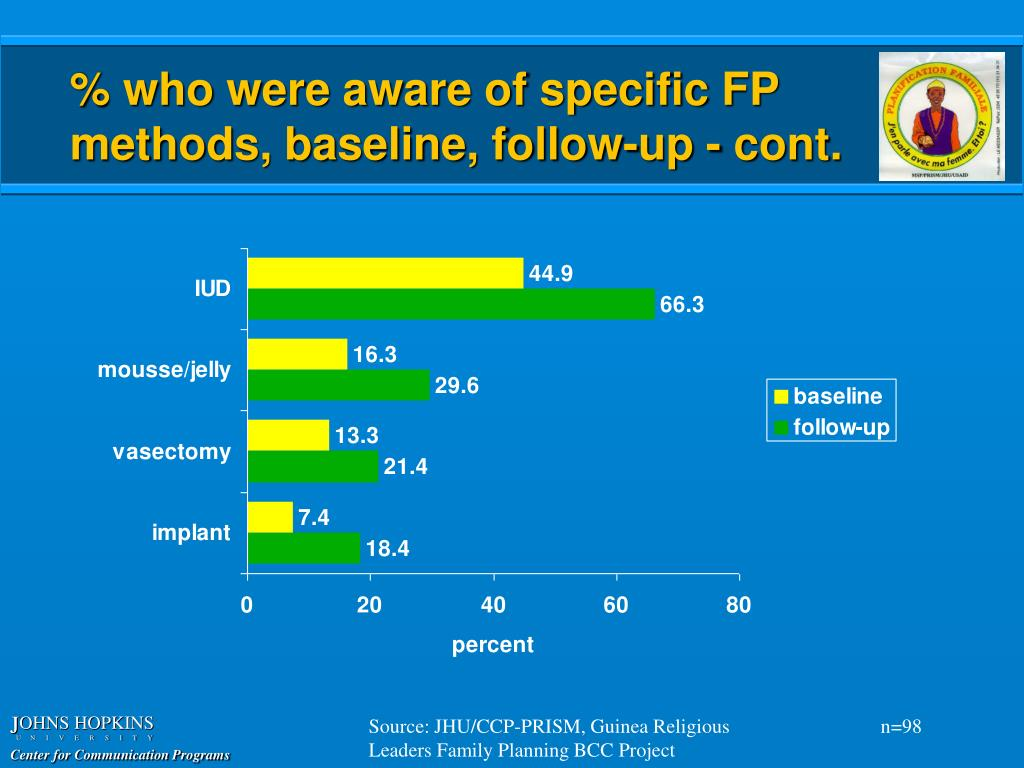 % who were aware of specific FP methods, baseline, follow-up - cont.