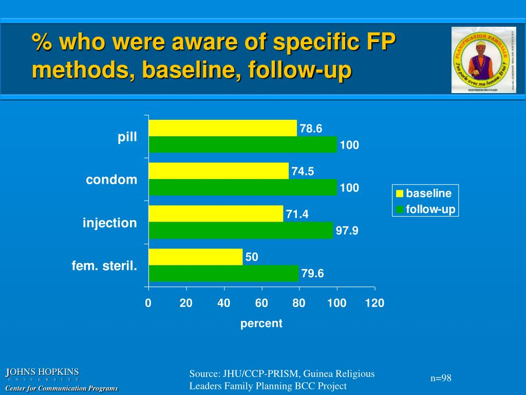 % who were aware of specific FP methods, baseline, follow-up