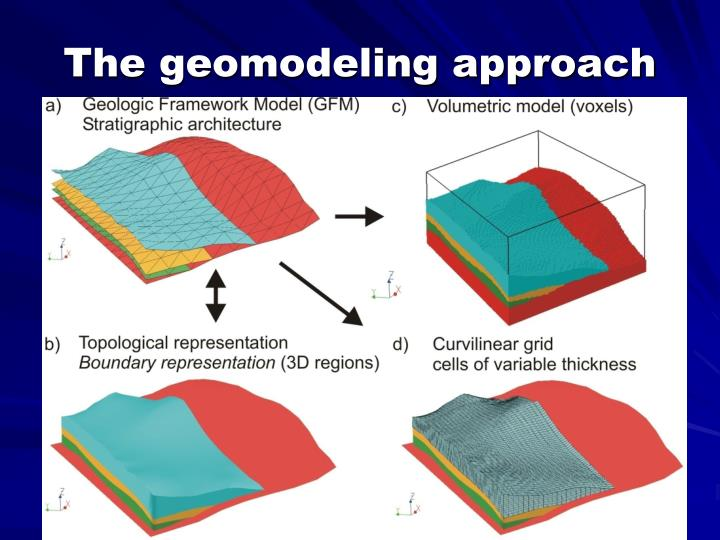 The geomodeling approach