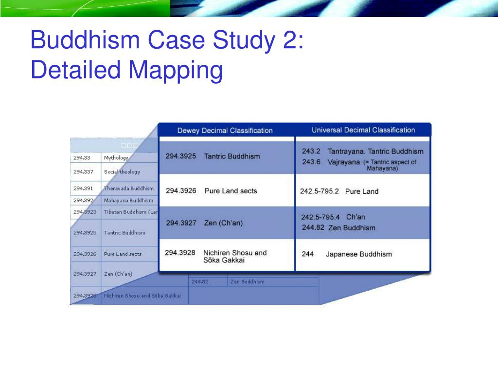 Buddhism Case Study 2: