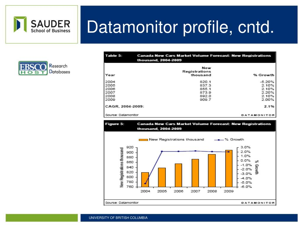 Datamonitor profile, cntd.