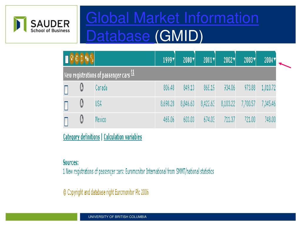 Global Market Information Database