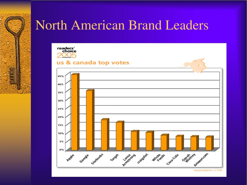 North American Brand Leaders