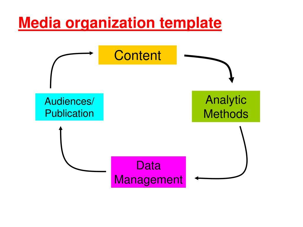 Media organization template