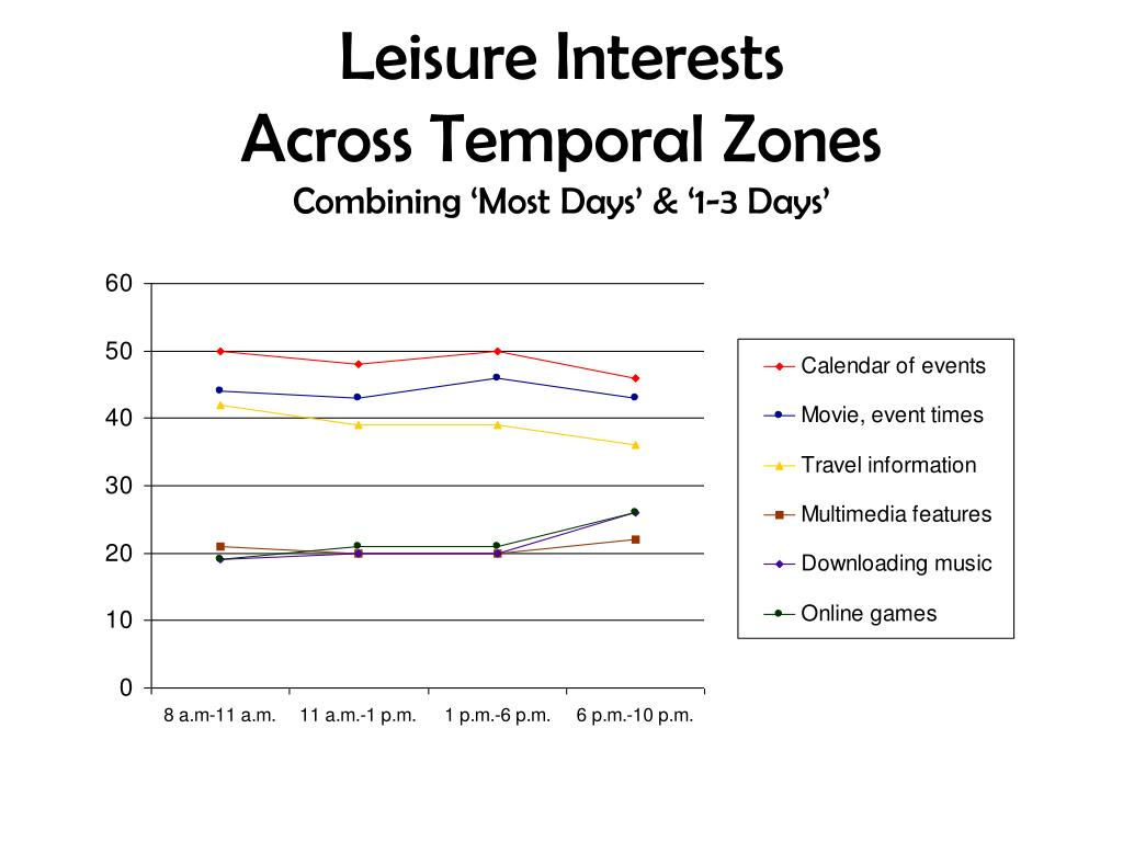 Leisure Interests