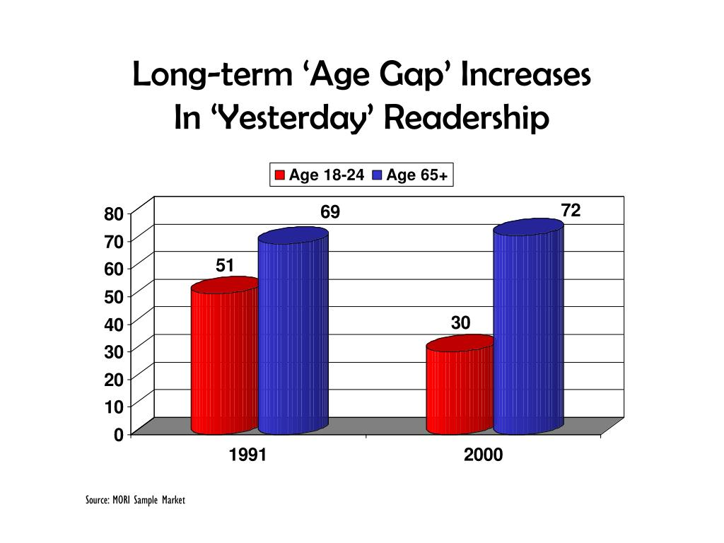 Long-term 'Age Gap' Increases
