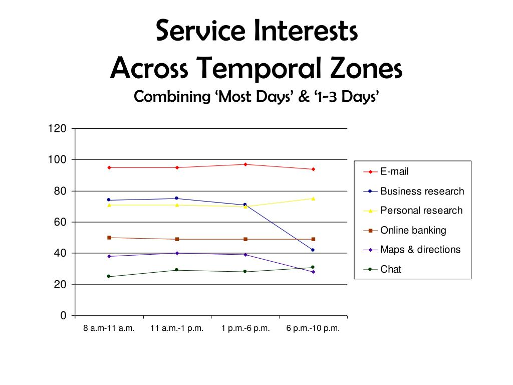 Service Interests
