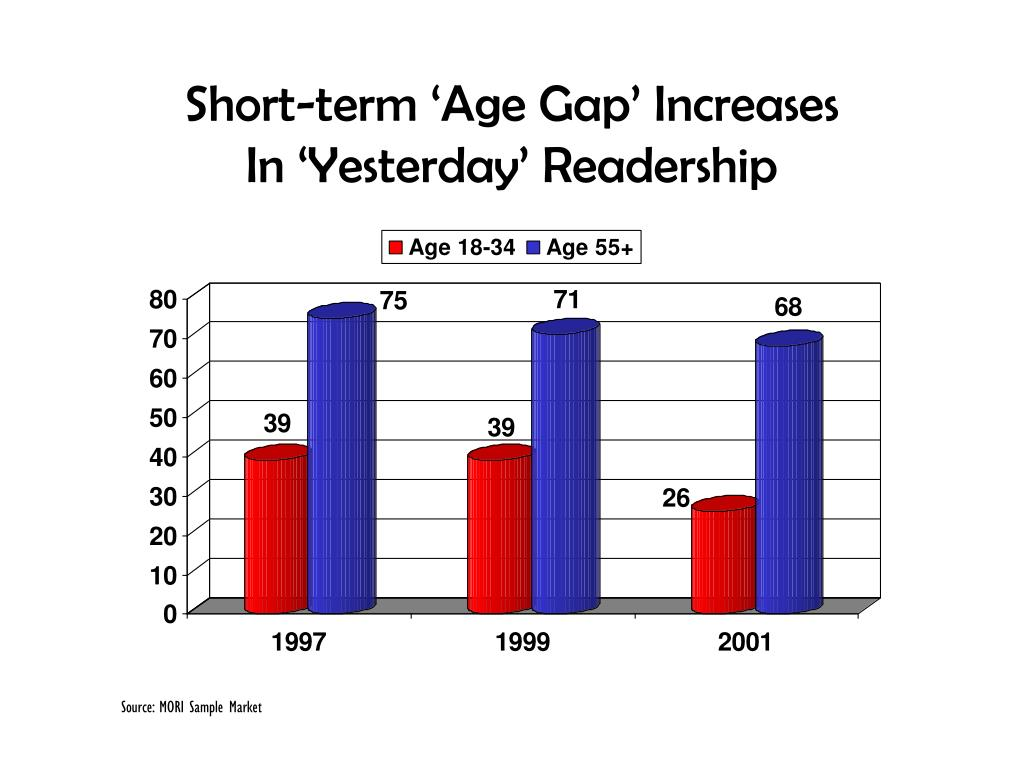 Short-term 'Age Gap' Increases