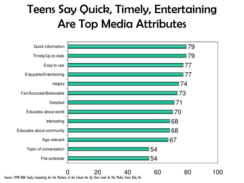 Teens Say Quick, Timely, Entertaining