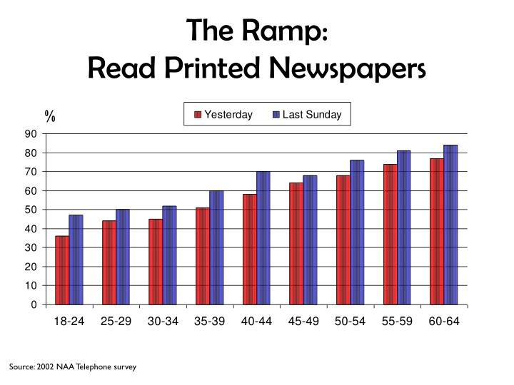 The ramp read printed newspapers