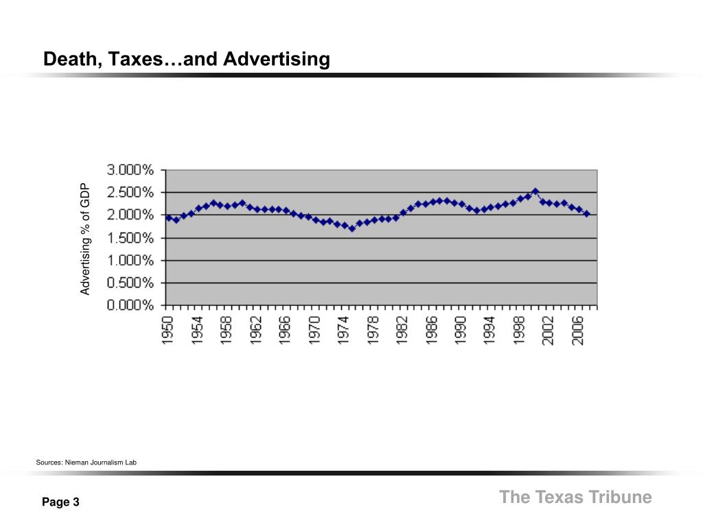 Death, Taxes…and Advertising