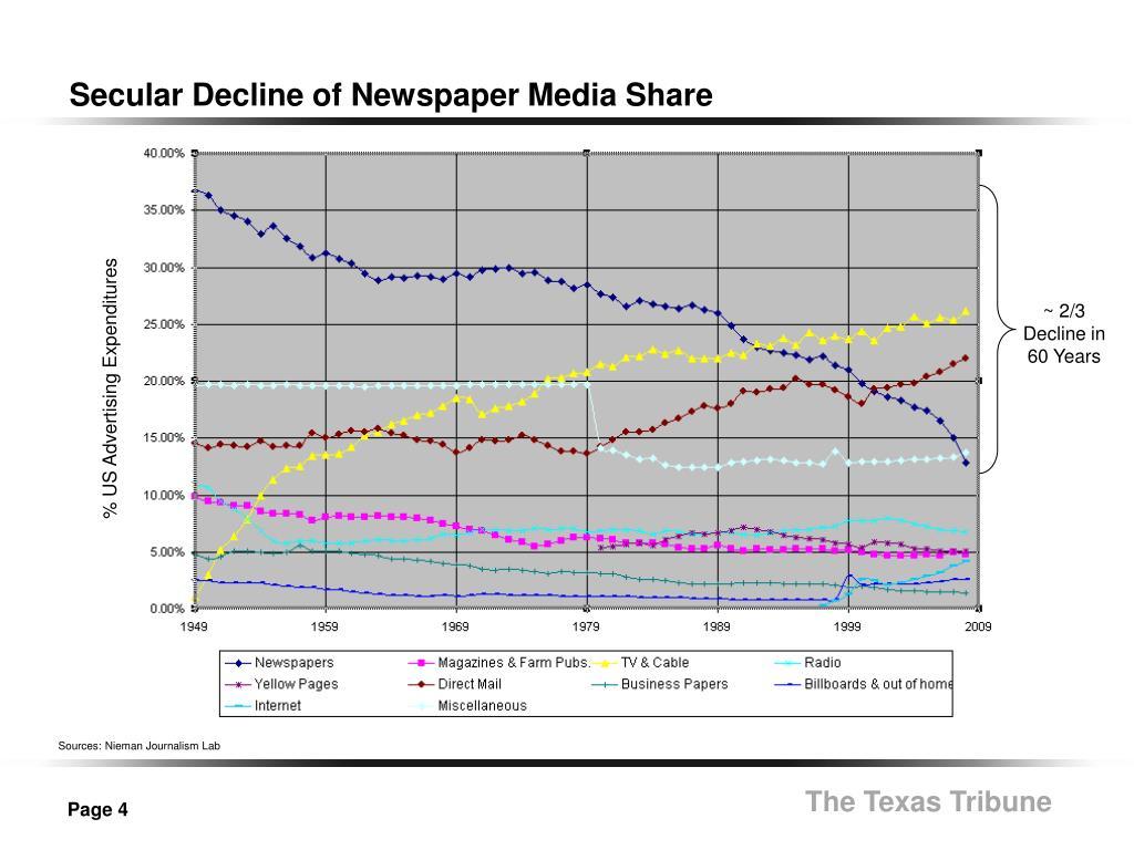 Secular Decline of Newspaper Media Share