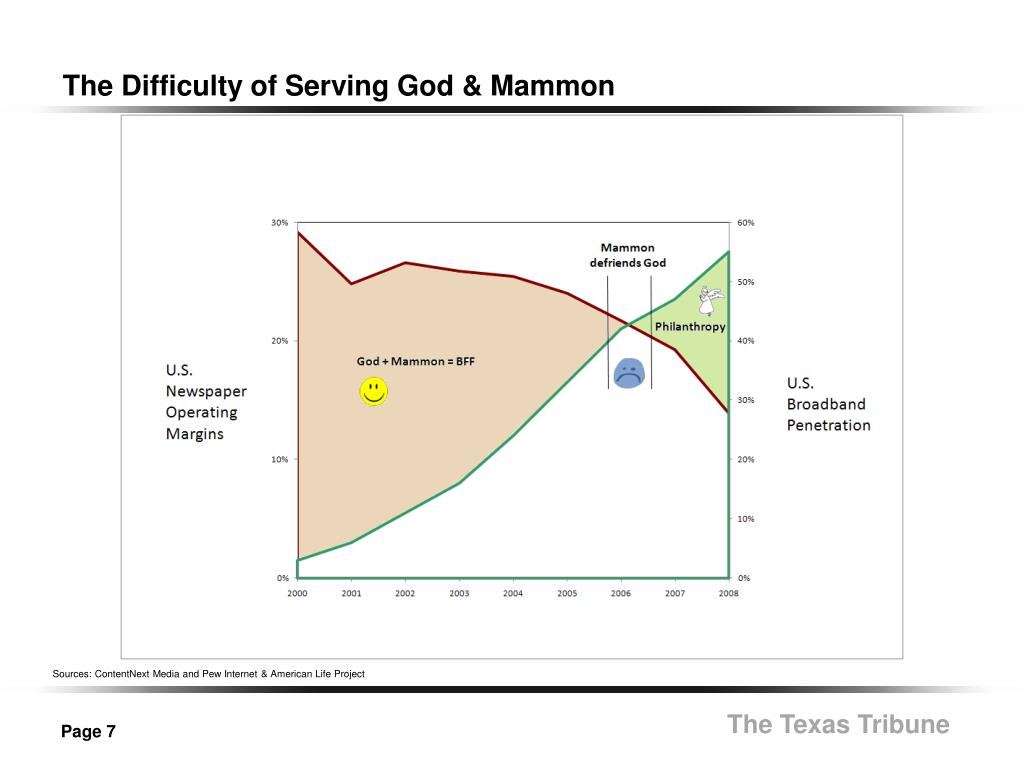 The Difficulty of Serving God & Mammon