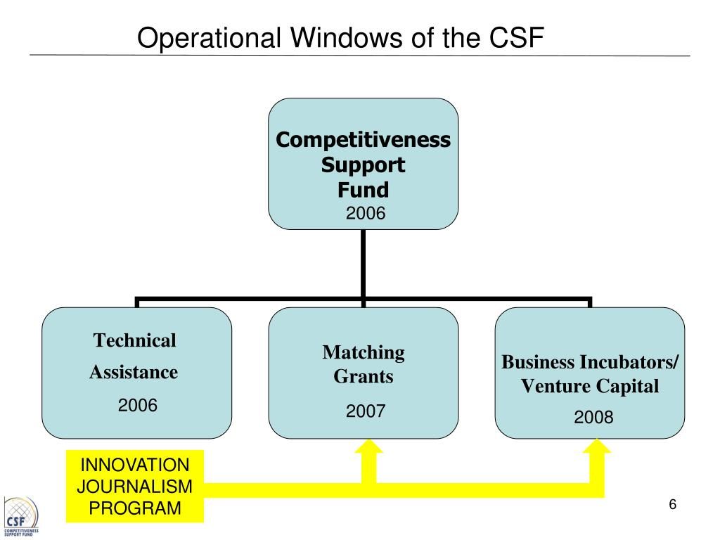 Operational Windows of the CSF