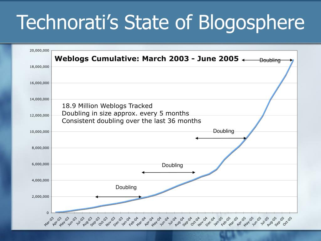 Technorati's State of Blogosphere