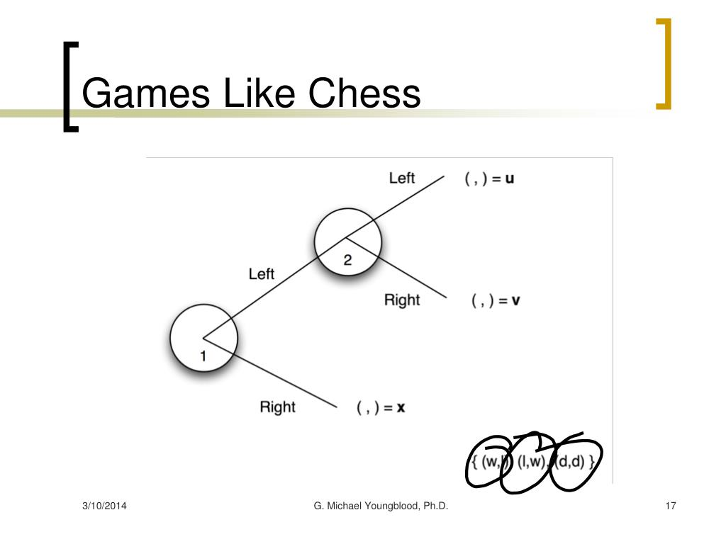 Games Like Chess