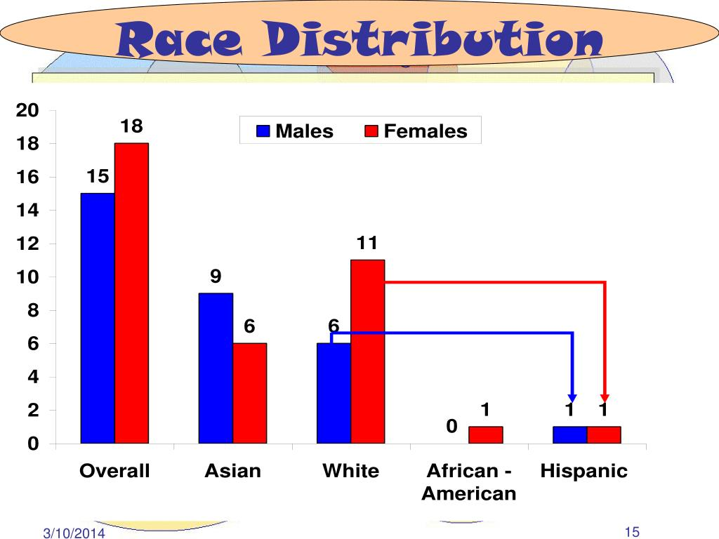 Race Distribution