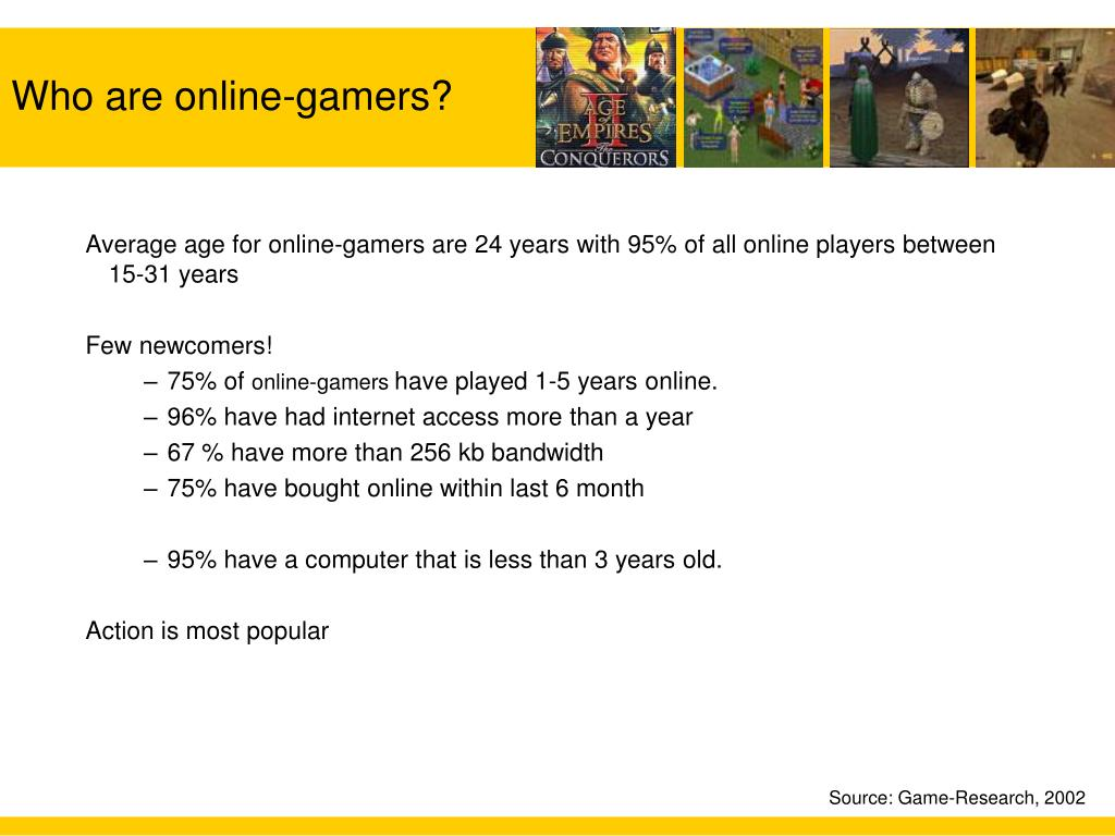 Average age for online-gamers are 24 years with 95% of all online players between 15-31 years