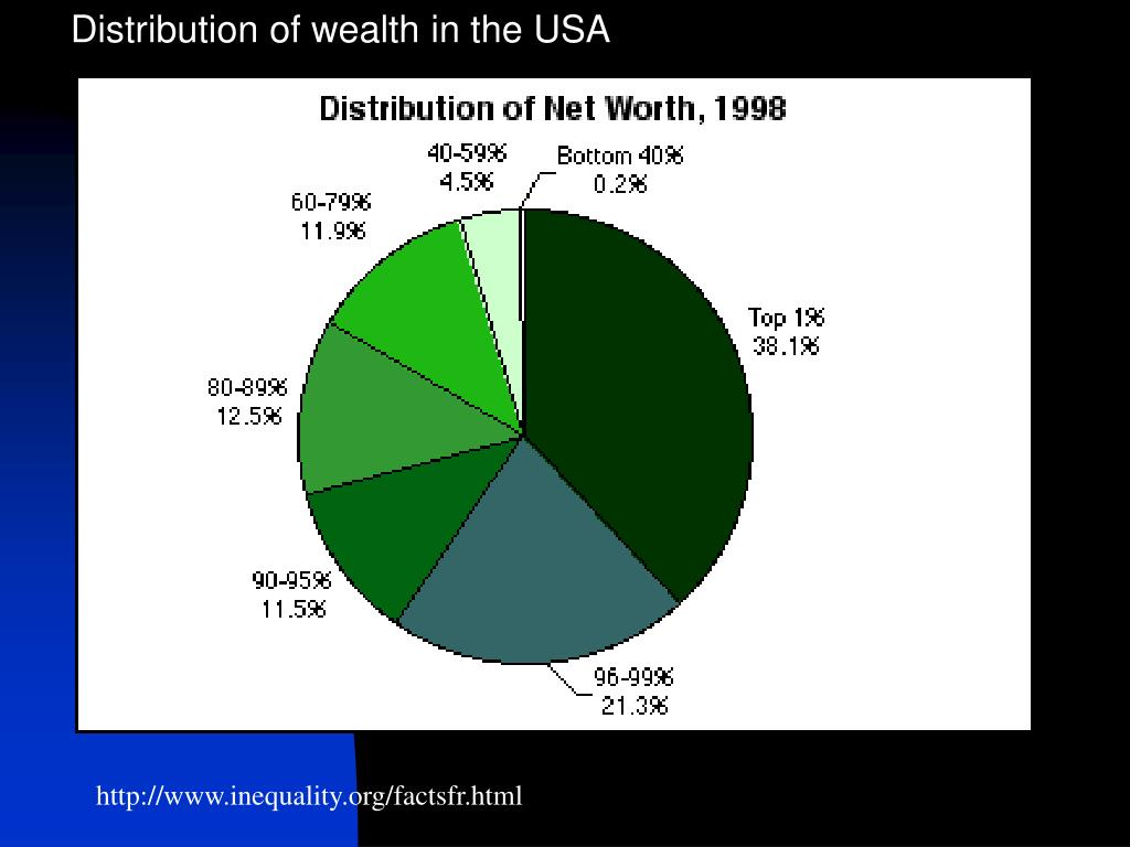 Distribution of wealth in the USA