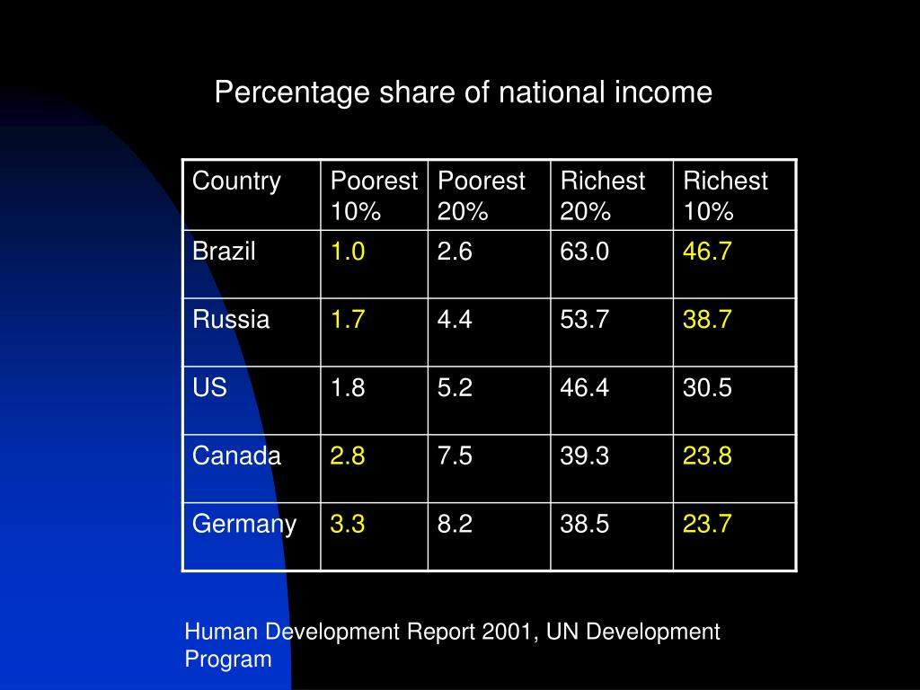 Percentage share of national income