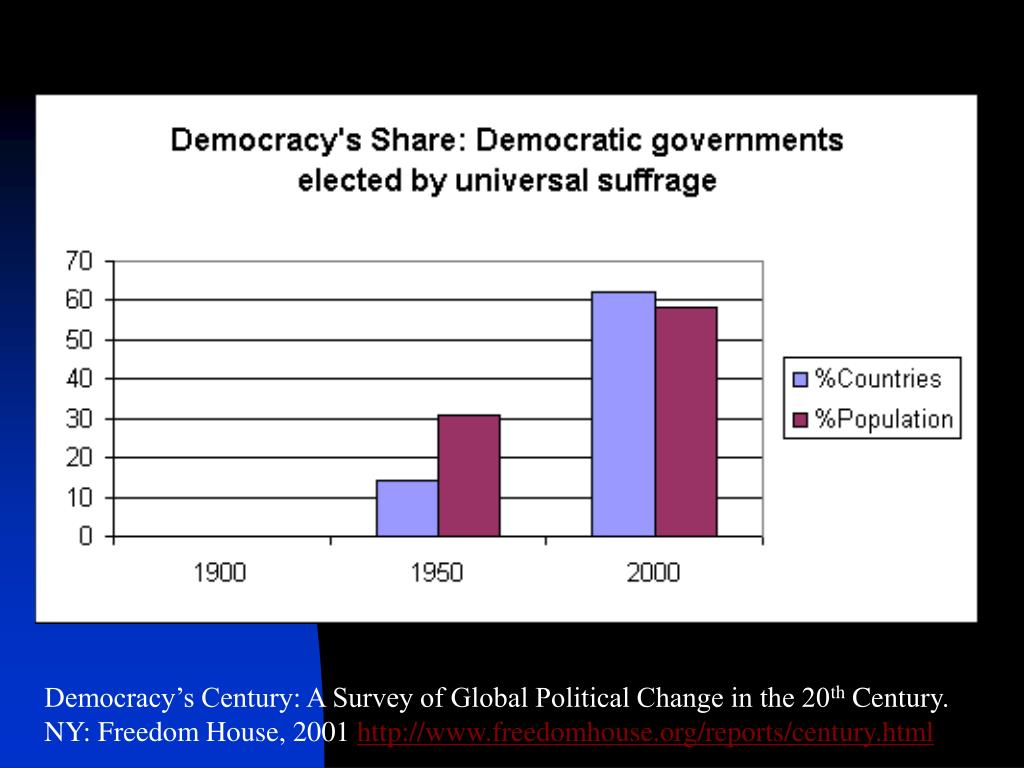 Democracy's Century: A Survey of Global Political Change in the 20