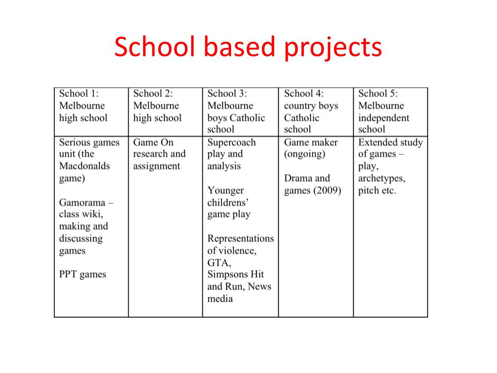 School based projects